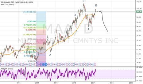 MAA: MAA Wave Theory- Short