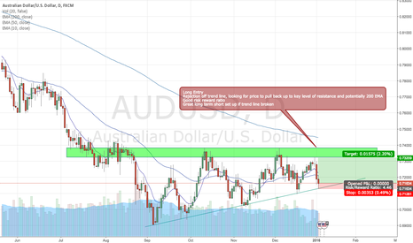 AUDUSD: AUD/USD BUY