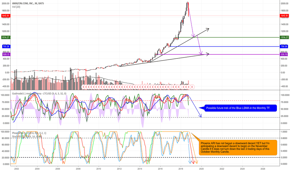 AMZN: Expecting Amazon to Fall Between $750 and $520 by the Time...