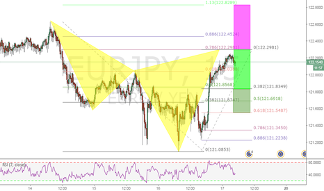 EURJPY: A BEARISH CYPHER