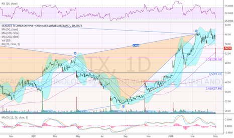 STX: Finally reversed from Bear Bat harmonic, touched 38.2% retrace