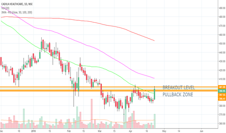 CADILAHC: ALL IN CHART - LONG