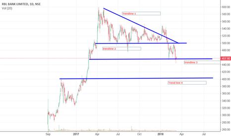 RBLBANK: Descending Triangle bearish breakout