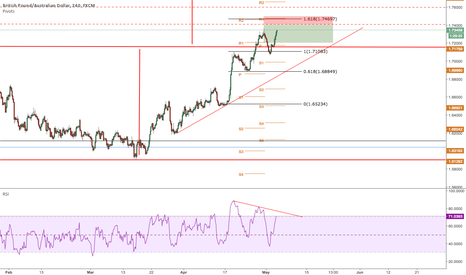 GBPAUD: Short on the retrace