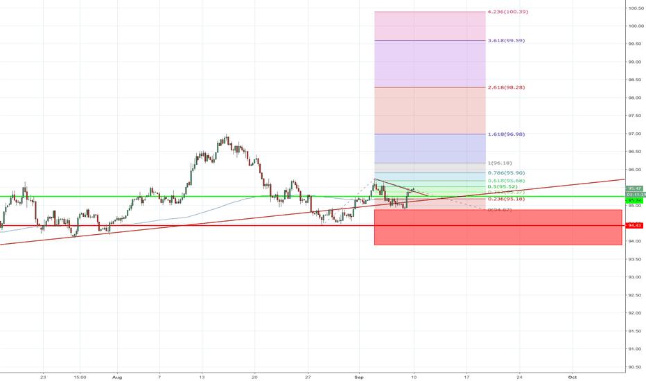 DXY: DXY Long - Clears BULLISH USD Across the Board