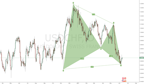 USDCHF: Daily Gartley Opportunity/Forecast