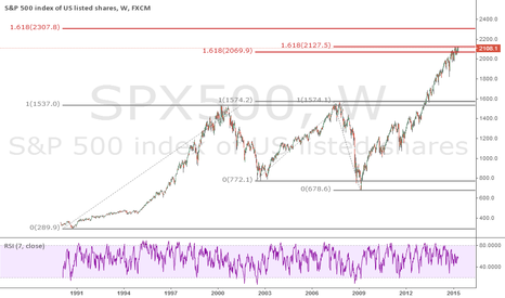 SPX500: Golden proportion seems to be a very strong resistance.