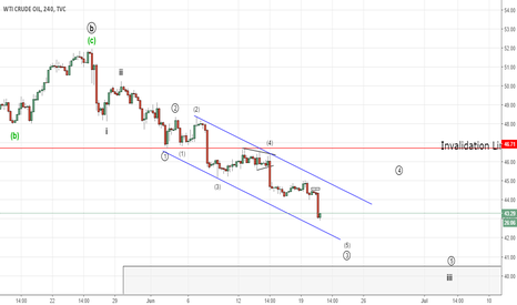 USOIL: Crude Oil continuing down in Wave 3 (Elliott Wave Analysis)