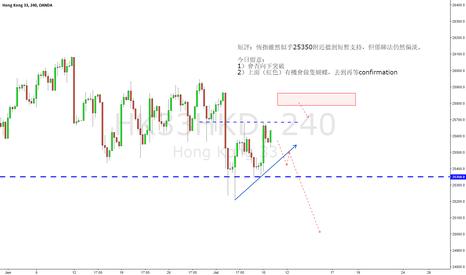 HK33HKD: Hang Seng Index Futures Analysis / 240m
