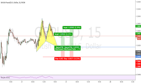 GBPUSD: Possible Gartley Pattern