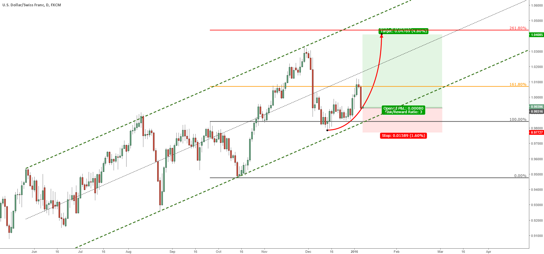 USDCHF PERFECT BUY