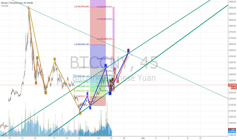 BTCCNY: for my guess (2)