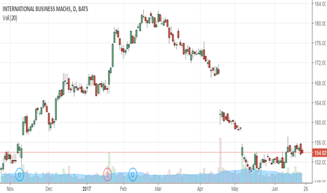 IBM: The Safe & Profitable Place To Be For The Second Half
