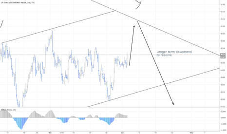 DXY: DXY to resume downtrend soon?