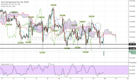 EURJPY: JPY very strong.