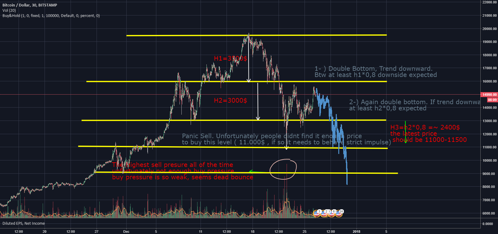 BTC - Not Enough Buy Pressure, Double Bottle , Danger