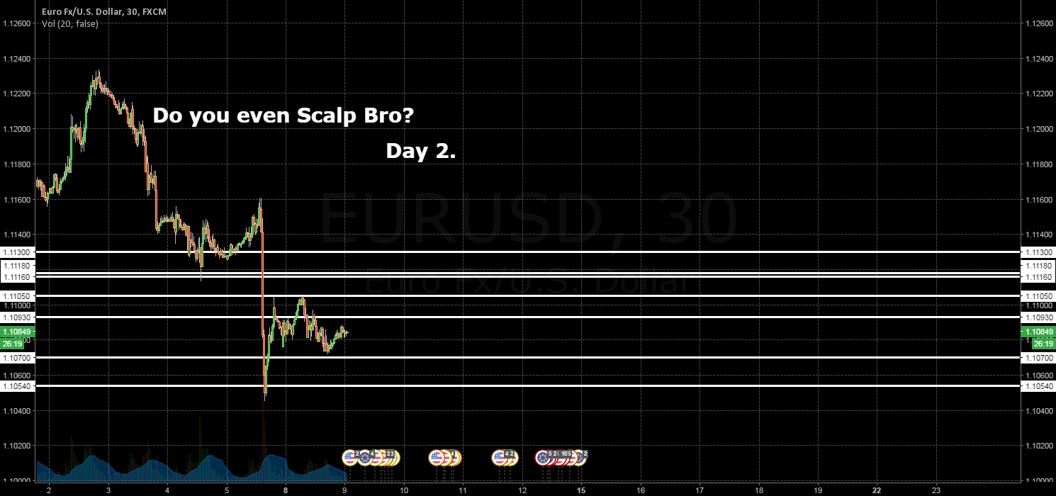 EU / DO YOU EVEN SCALP BRO? / DAY 2. LEVELS FOR 09.08.2016