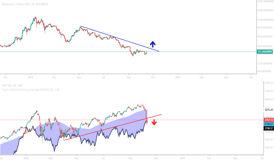 SPX: The moment that cryptocurrency took over the world.