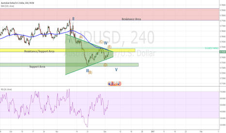 AUDUSD: AUD/USD Short