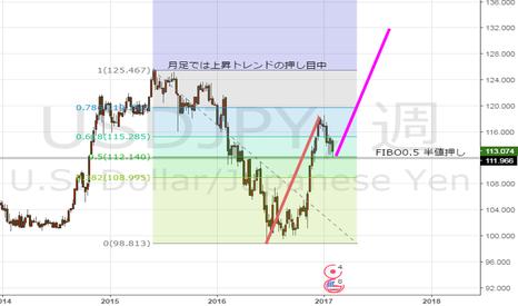 USDJPY: ドル円 月足でみると 買い場か?
