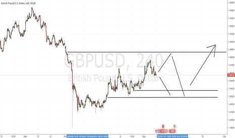 GBPUSD: Bullish GBPUSD over the Medium/Long terms