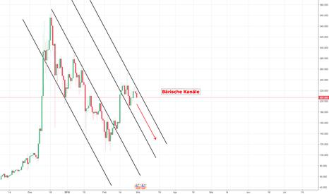 LTCUSD: LTC/USD Bärisches Szenario
