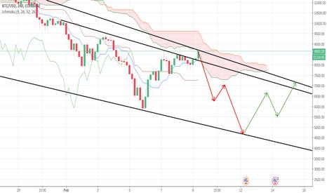 BTCUSD: BTC-USD | Short Here | We're going down!