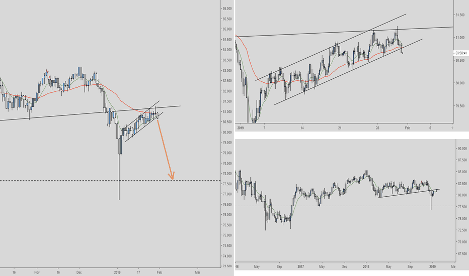 SGDJPY: SGDJPY Short Daily/4-hour