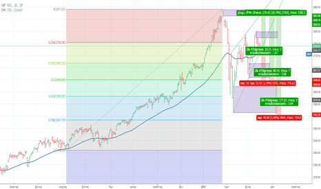 SPX: TECHNICAL ANALYSIS: S&P500 – MARCH 19-23, 2018