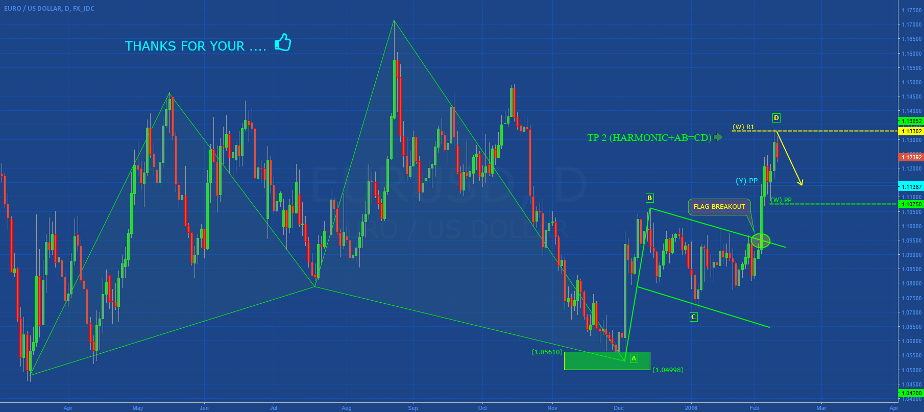 EURUSD: SHORT SWING