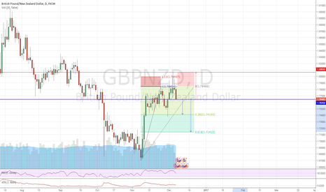 GBPNZD: GBPNZD #D1 - Double Top - Short