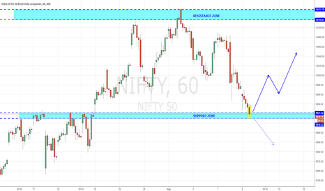 NIFTY: NIFTY REACHED STRONG SUPPORT ZONE - KNOCKING BUYERS AGAIN