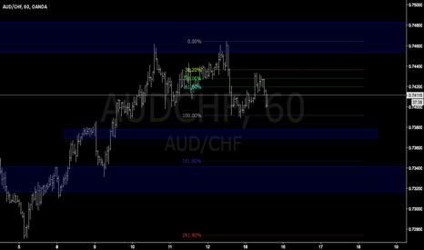 AUDCHF: AUDCHF easy trade