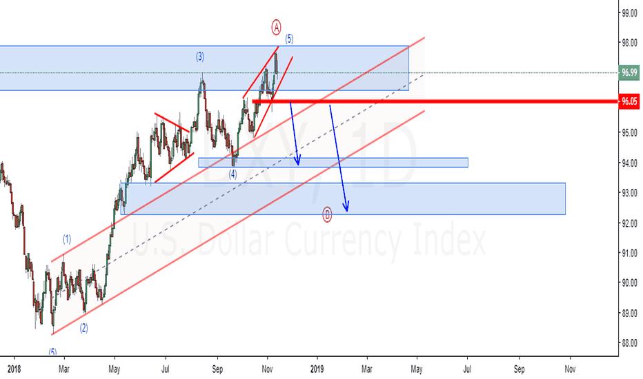 DXY: $ index