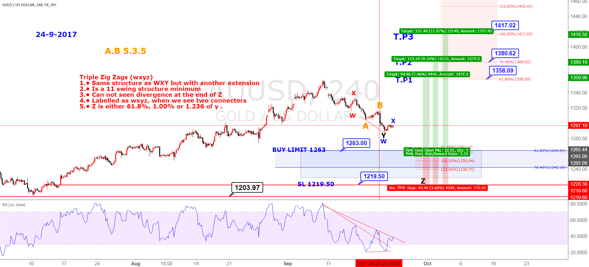 XAUUSD Elliot wave analysis buy limit