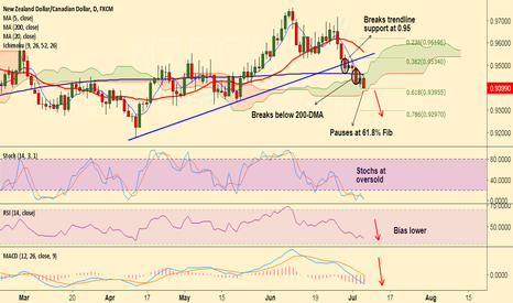 NZDCAD: NZD/CAD breaks major supports, stay short for 0.93