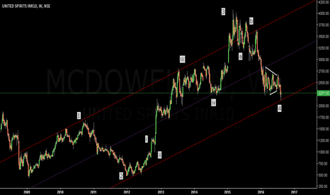MCDOWELL_N: United Spirits...Buy for the 5th wave