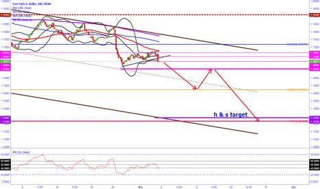 EURUSD: next target 1.1425