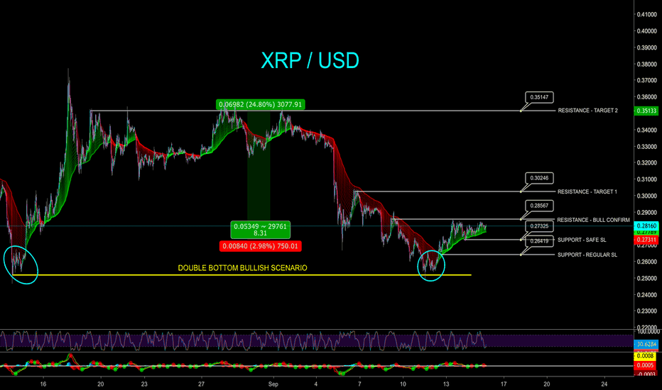 XRPUSD: XRP SHORT TERM TRADE ON 24.8% POTENTIAL PROFIT - CryptoManiac101