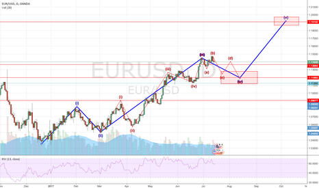 EURUSD: EURUSD - There are more chances at LONG side