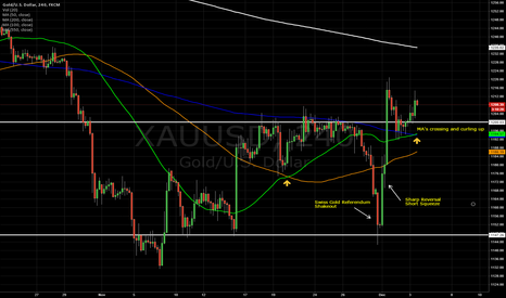 XAUUSD: Gold Looking Good