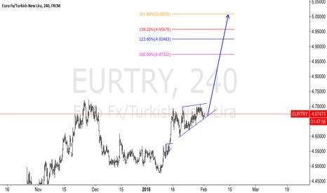EURTRY: EURTRY - 4H