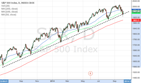SPX: touch the sky