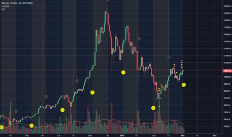 BTCUSD: Fazy księżyca na Bitcoinie