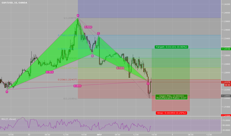 GBPUSD: GBPUSD long BAT PATTERN bullish 1.2239