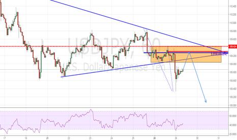 USDJPY: Trend Continuation Play + Minor bearish bat pattern