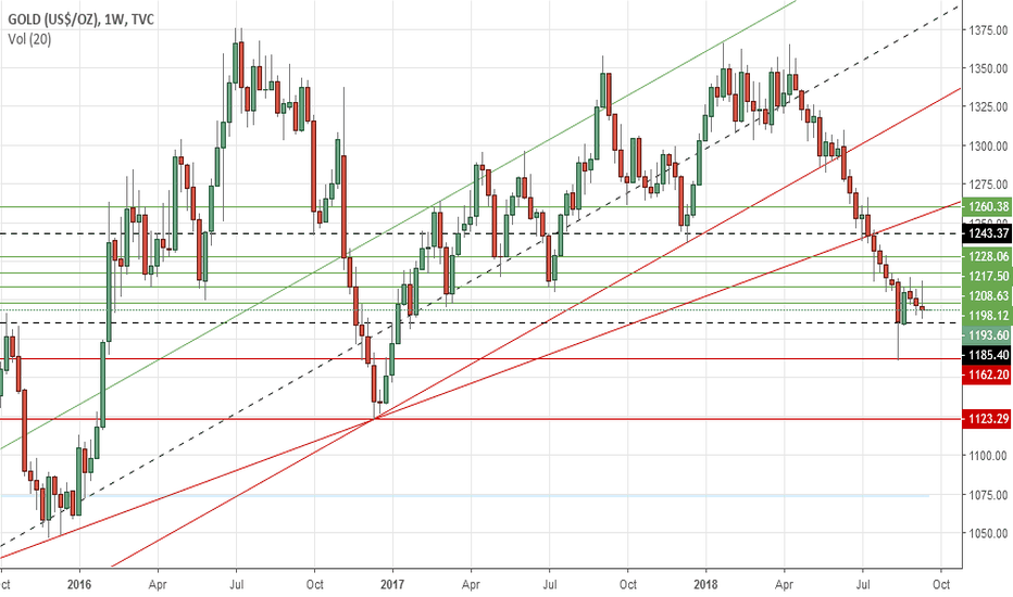 GOLD: Gold's weekly outlook: Sept 17-21