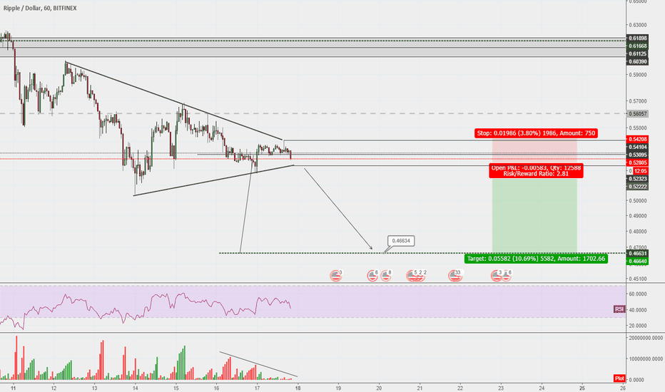 XRPUSD: Waiting for the breakout on Ripple