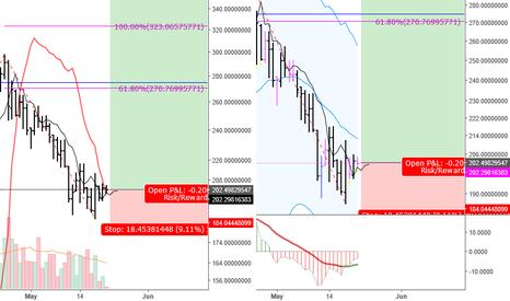 XMRUSDT: XMRUSDT Dppo Buy Day + Divergence Buy Day