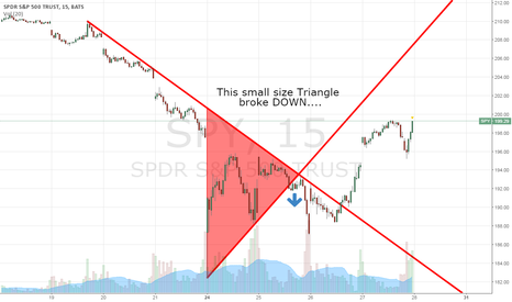 SPY: A story of 3 triangles (1 of 3)